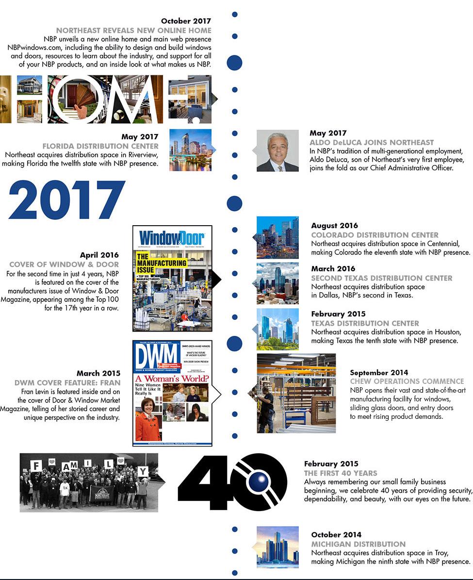 Milestones Timeline | Northeast Building Products
